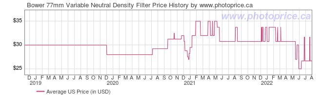 US Price History Graph for Bower 77mm Variable Neutral Density Filter