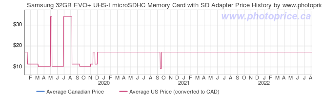 Price History Graph for Samsung 32GB EVO+ UHS-I microSDHC Memory Card with SD Adapter