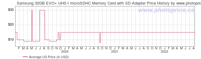 US Price History Graph for Samsung 32GB EVO+ UHS-I microSDHC Memory Card with SD Adapter