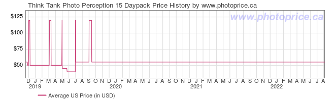 US Price History Graph for Think Tank Perception 15 Daypack