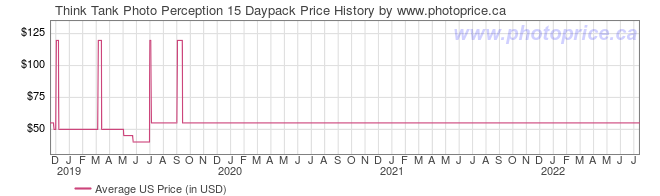 US Price History Graph for Think Tank Photo Perception 15 Daypack
