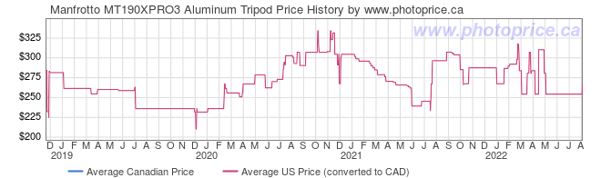 Price History Graph for Manfrotto MT190XPRO3 Aluminum Tripod