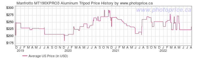 US Price History Graph for Manfrotto MT190XPRO3 Aluminum Tripod