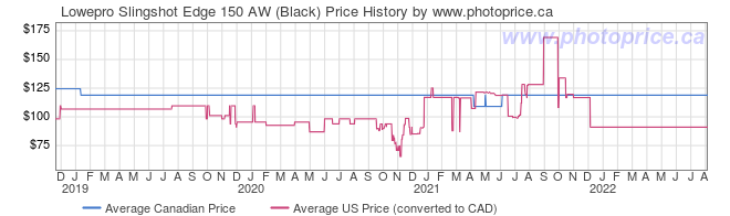 Price History Graph for Lowepro Slingshot Edge 150 AW (Black)