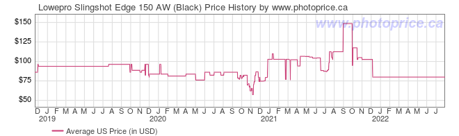 US Price History Graph for Lowepro Slingshot Edge 150 AW (Black)
