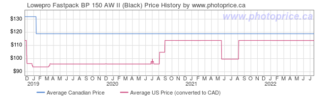 Price History Graph for Lowepro Fastpack BP 150 AW II (Black)