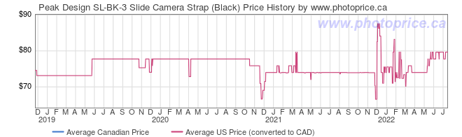 Price History Graph for Peak Design SL-BK-3 Slide Camera Strap (Black)