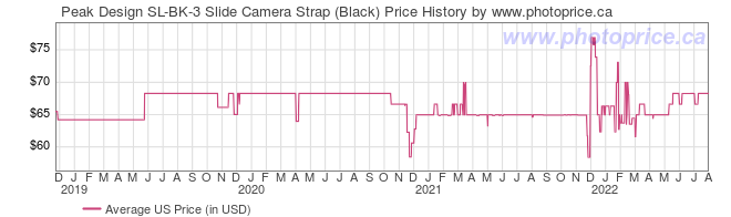 US Price History Graph for Peak Design SL-BK-3 Slide Camera Strap (Black)