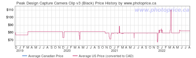 Price History Graph for Peak Design Capture Camera Clip v3 (Black)