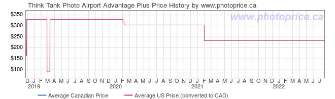 Price History Graph for Think Tank Airport Advantage Plus