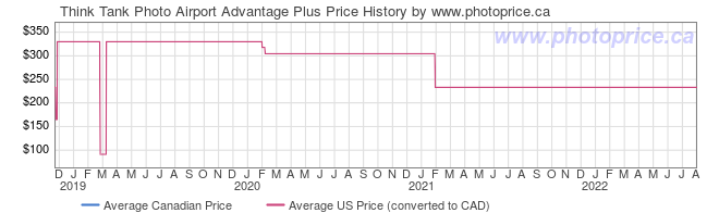 Price History Graph for Think Tank Photo Airport Advantage Plus