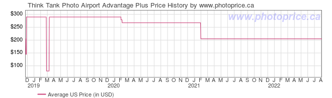 US Price History Graph for Think Tank Photo Airport Advantage Plus