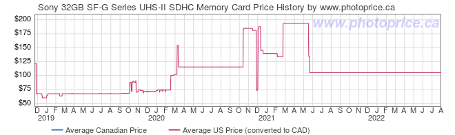 Price History Graph for Sony 32GB SF-G Series UHS-II SDHC Memory Card