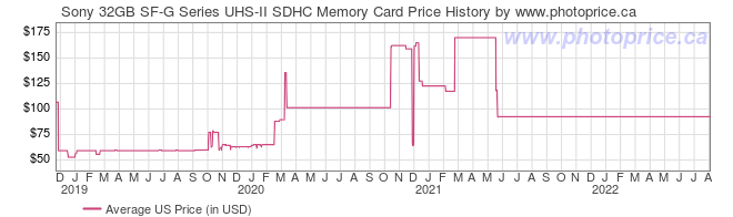 US Price History Graph for Sony 32GB SF-G Series UHS-II SDHC Memory Card