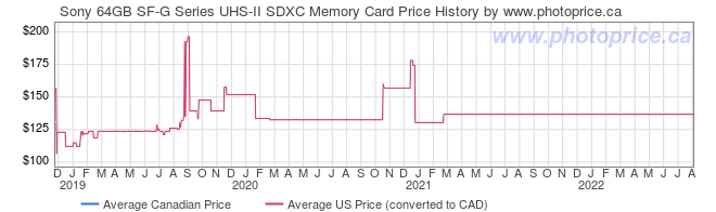 Price History Graph for Sony 64GB SF-G Series UHS-II SDXC Memory Card