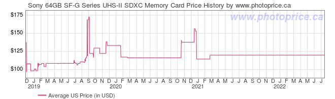 US Price History Graph for Sony 64GB SF-G Series UHS-II SDXC Memory Card