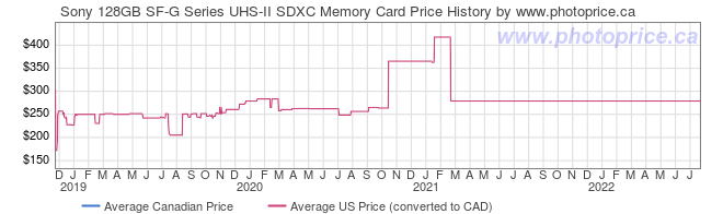 Price History Graph for Sony 128GB SF-G Series UHS-II SDXC Memory Card