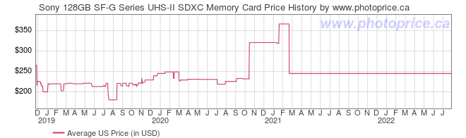 US Price History Graph for Sony 128GB SF-G Series UHS-II SDXC Memory Card