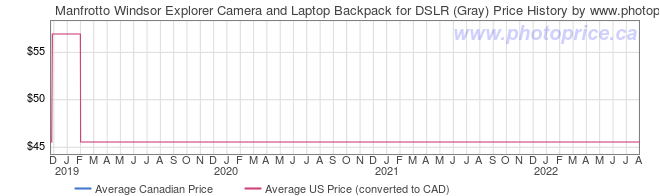 Price History Graph for Manfrotto Windsor Explorer�Camera and Laptop Backpack for DSLR (Gray)