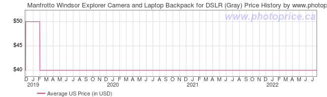 US Price History Graph for Manfrotto Windsor Explorer�Camera and Laptop Backpack for DSLR (Gray)
