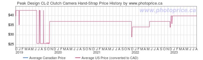 Price History Graph for Peak Design CL-2 Clutch Camera Hand-Strap