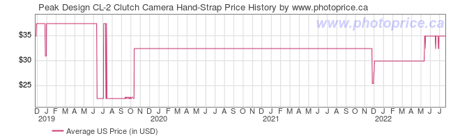 US Price History Graph for Peak Design CL-2 Clutch Camera Hand-Strap