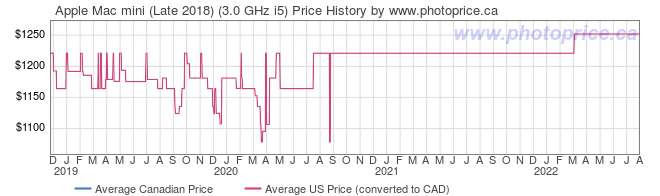 Price History Graph for Apple Mac mini (Late 2018) (3.0 GHz i5)