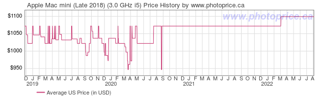US Price History Graph for Apple Mac mini (Late 2018) (3.0 GHz i5)