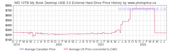 Price History Graph for WD 10TB My Book Desktop USB 3.0 External Hard Drive