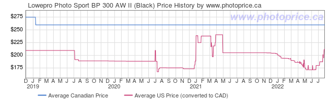 Price History Graph for Lowepro Photo Sport BP 300 AW II (Black)