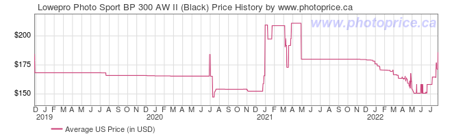 US Price History Graph for Lowepro Photo Sport BP 300 AW II (Black)