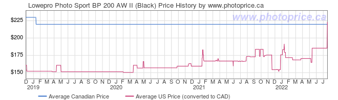 Price History Graph for Lowepro Photo Sport BP 200 AW II (Black)