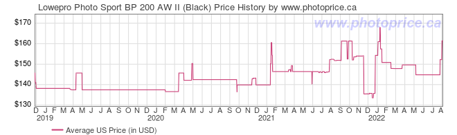 US Price History Graph for Lowepro Photo Sport BP 200 AW II (Black)