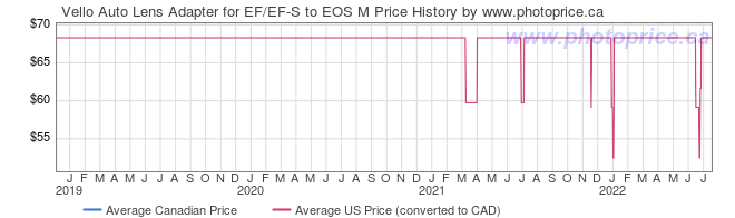 Price History Graph for Vello Auto Lens Adapter for EF/EF-S to EOS M