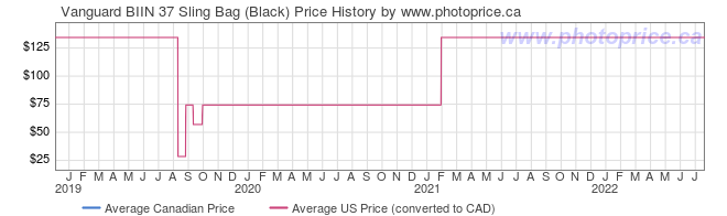 Price History Graph for Vanguard BIIN 37 Sling Bag (Black)