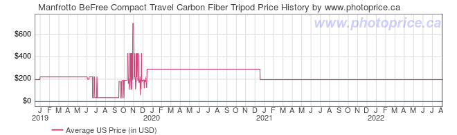 US Price History Graph for Manfrotto BeFree Compact Travel Carbon Fiber Tripod