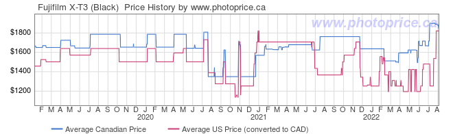 Price History Graph for Fujifilm X-T3 (Black)