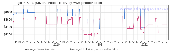 Price History Graph for Fujifilm X-T3 (Silver)