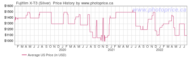 US Price History Graph for Fujifilm X-T3 (Silver)