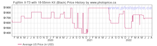 US Price History Graph for Fujifilm X-T3 with 18-55mm Kit (Black)