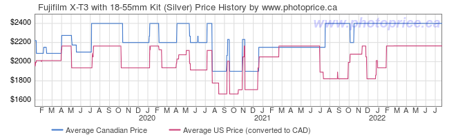 Price History Graph for Fujifilm X-T3 with 18-55mm Kit (Silver)