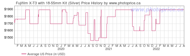 US Price History Graph for Fujifilm X-T3 with 18-55mm Kit (Silver)