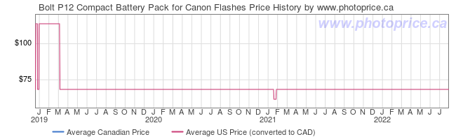 Price History Graph for Bolt P12 Compact Battery Pack for Canon Flashes
