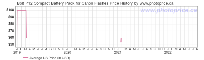 US Price History Graph for Bolt P12 Compact Battery Pack for Canon Flashes