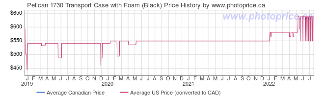 Price History Graph for Pelican 1730 Transport Case with Foam (Black)