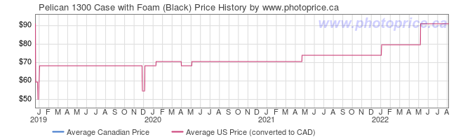 Price History Graph for Pelican 1300 Case with Foam (Black)