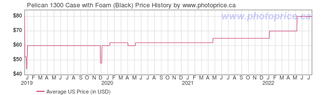 US Price History Graph for Pelican 1300 Case with Foam (Black)