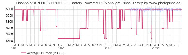 US Price History Graph for Flashpoint XPLOR 600PRO TTL Battery-Powered R2 Monolight