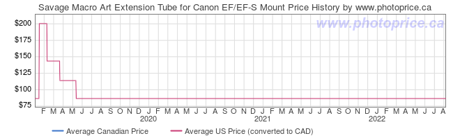 Price History Graph for Savage Macro Art Extension Tube for Canon EF/EF-S Mount