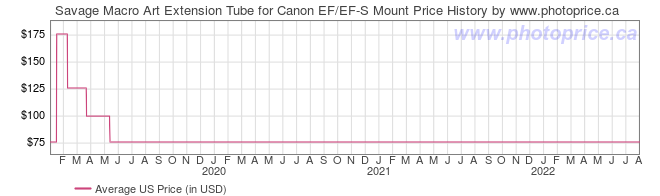 US Price History Graph for Savage Macro Art Extension Tube for Canon EF/EF-S Mount